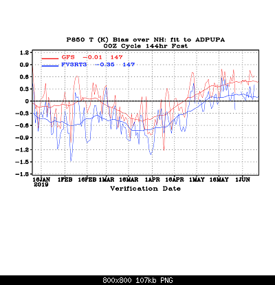 Valutazione performance dei Global Models-bias_fhr144_p850t_gnh.png