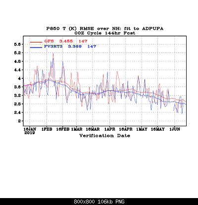 Valutazione performance dei Global Models-rms_fhr144_p850t_gnh.png