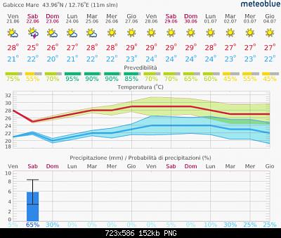Romagna dal 17 al 23 giugno 2019-screenshot_2019-06-21-meteo-14-giorni-gabicce-mare-meteoblue.png