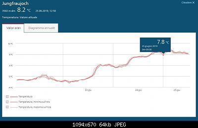 Nowcasting nivoglaciale Alpi estate 2019-jungfraujoch-25.06.19.jpg