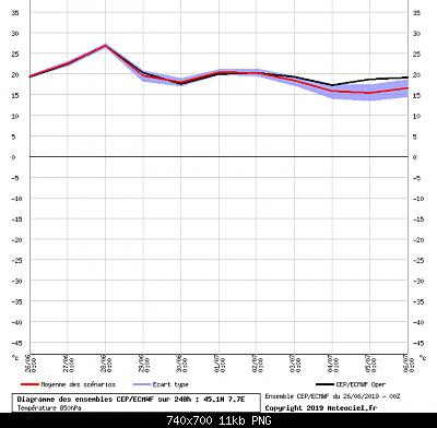 estate 2019: analisi modellistica-torino_ens_gfs.png