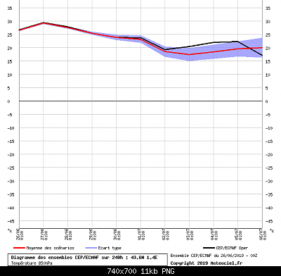 estate 2019: analisi modellistica-graphe_ens3.php.png