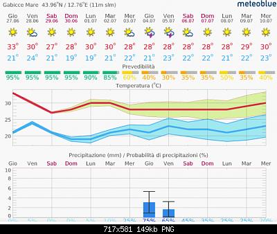 Romagna dal 24 al 30 giugno 2019-screenshot_2019-06-27-meteo-14-giorni-gabicce-mare-meteoblue.png