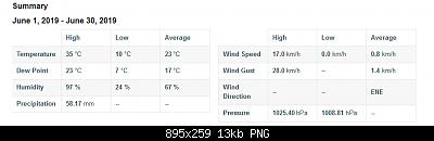 Romagna dal 24 al 30 giugno 2019-screenshot_2019-06-28-pws-dashboard-weather-underground-1-.png