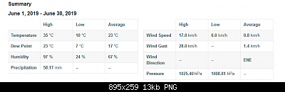 Romagna dal 24 al 30 giugno 2019-screenshot_2019-06-28-pws-dashboard-weather-underground-1-.png