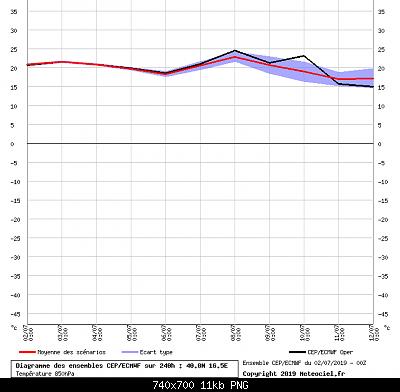 Analisi modelli estate 2019-graphe_ens3-1-.png