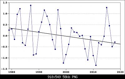 I mitici anni '60 dal ' punto di vista ' climatico e storico-meiv2.png