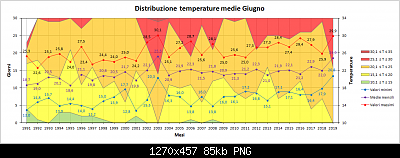 Nowcasting Friuli Venezia Giulia - Veneto Orientale ESTATE 2019-medie.png