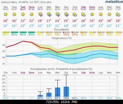Romagna dal 01 al 07 luglio 2019-screenshot_2019-07-04-meteo-14-giorni-gabicce-mare-meteoblue.png
