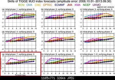 Si muove la convezione tropicale: cambiamenti in vista?-comp_mjo_amp_all_decay_wrtown.jpg