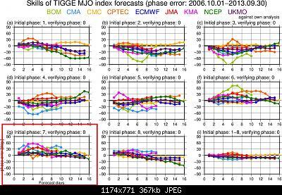 Si muove la convezione tropicale: cambiamenti in vista?-comp_mjo_phase_all_decay_wrtown.jpg