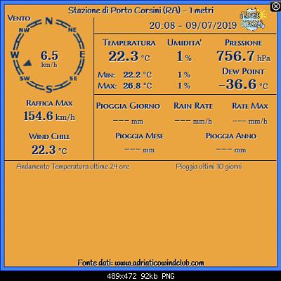 Romagna dal 08 al 14 luglio 2019-screenshot_2019-07-09-rete-monitoraggio-centro-nord-italia.png