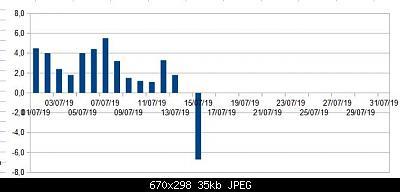 Luglio 2019: anomalie termiche e pluviometriche-luglio.jpg