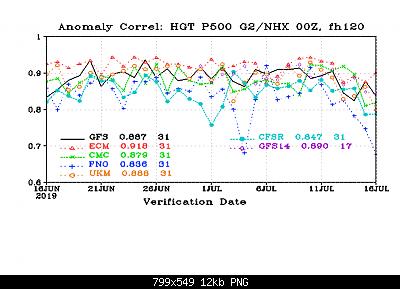 Analisi modelli-cor_day5_hgt_p500_g2nhx.png