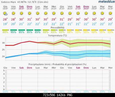 Romagna dal 15 al 21 luglio 2019-screenshot_2019-07-18-meteo-14-giorni-gabicce-mare-meteoblue.png