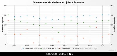 Giugno 2019: anomalie termiche e pluviometriche-graphique_infoclimat.fr-26-.png