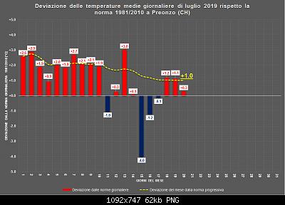 Luglio 2019: anomalie termiche e pluviometriche-luglio_ora.png