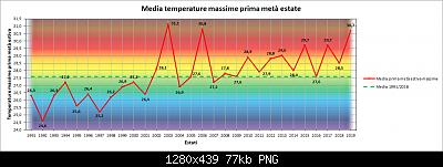 Nowcasting Friuli Venezia Giulia - Veneto Orientale ESTATE 2019-massime.jpg
