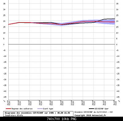 Analisi modelli estate 2019-graphe_ens3.png