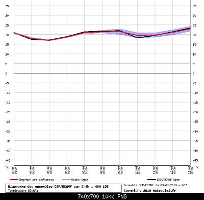 Analisi modelli agosto 2019 reloaded-basilicata.png