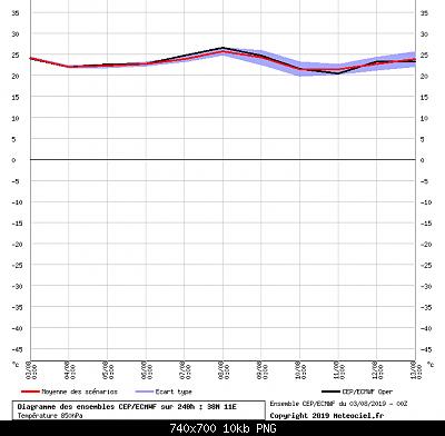 Analisi modelli agosto 2019 reloaded-nw-sicilia.png