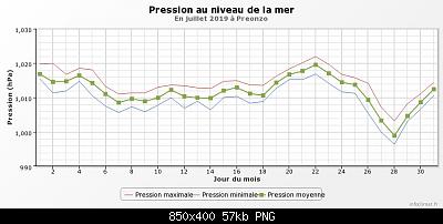 Luglio 2019: anomalie termiche e pluviometriche-graphique_infoclimat.fr-29-.png