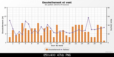 Luglio 2019: anomalie termiche e pluviometriche-graphique_infoclimat.fr-28-.png