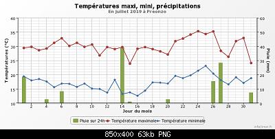 Luglio 2019: anomalie termiche e pluviometriche-graphique_infoclimat.fr-27-.png