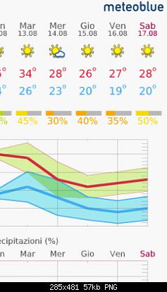 Romagna dal 29 luglio al 04 agosto 2019-screenshot_2019-08-04-meteo-14-giorni-gabicce-mare-meteoblue-2-.png