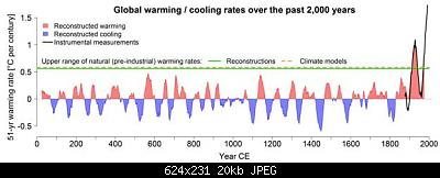 L' Optimum Climatico Medioevale-warming-cooling.jpg