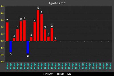 Agosto 2019: anomalie termiche e pluviometriche-d32250911.png