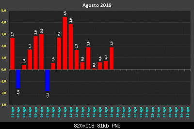 Analisi modelli agosto 2019 reloaded-d32250911.png