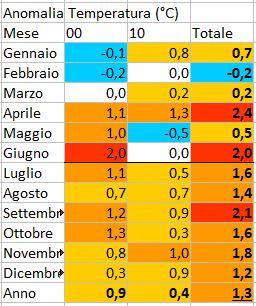 GLOBAL WARMING: Analisi Statistica Termica puntuale-boves-scarti.jpg