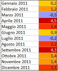 GLOBAL WARMING: Analisi Statistica Termica puntuale-2011.jpg