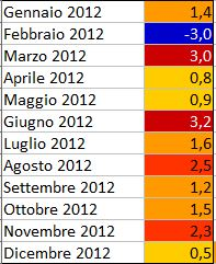 GLOBAL WARMING: Analisi Statistica Termica puntuale-2012.jpg