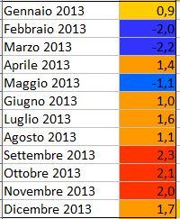 GLOBAL WARMING: Analisi Statistica Termica puntuale-2013.jpg