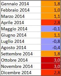 GLOBAL WARMING: Analisi Statistica Termica puntuale-2014.jpg