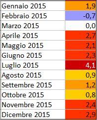 GLOBAL WARMING: Analisi Statistica Termica puntuale-2015.jpg