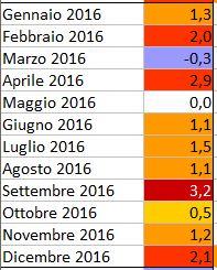 GLOBAL WARMING: Analisi Statistica Termica puntuale-2016.jpg