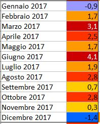 GLOBAL WARMING: Analisi Statistica Termica puntuale-2017.jpg