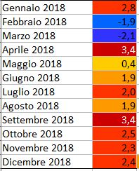 GLOBAL WARMING: Analisi Statistica Termica puntuale-2018.jpg