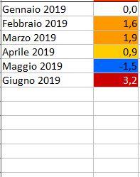 GLOBAL WARMING: Analisi Statistica Termica puntuale-2019.jpg