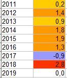 GLOBAL WARMING: Analisi Statistica Termica puntuale-gennaio.jpg