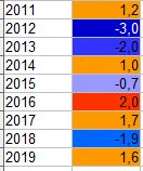 GLOBAL WARMING: Analisi Statistica Termica puntuale-febbraio.jpg