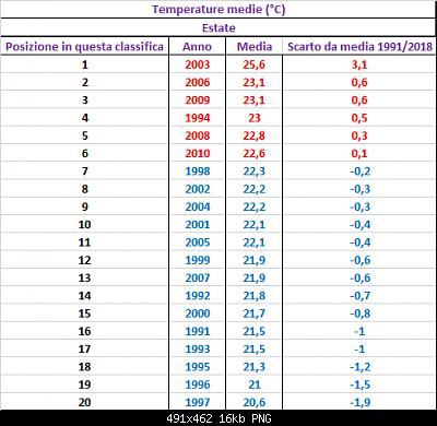 Agosto 2019: anomalie termiche e pluviometriche-20_estati_medie.png