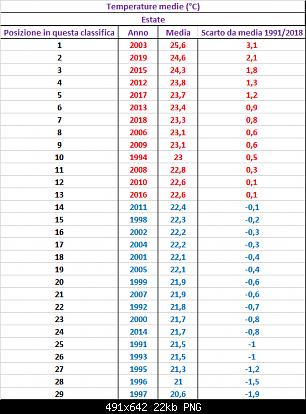Agosto 2019: anomalie termiche e pluviometriche-tutte_estati_medie.png