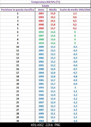 Agosto 2019: anomalie termiche e pluviometriche-20_estati_850hpa.png