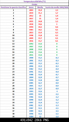 Agosto 2019: anomalie termiche e pluviometriche-tutte_estati_850hpa.png