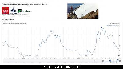 Nowcasting nivoglaciale Alpi estate 2019-col-major-4750-25.08.19.jpg