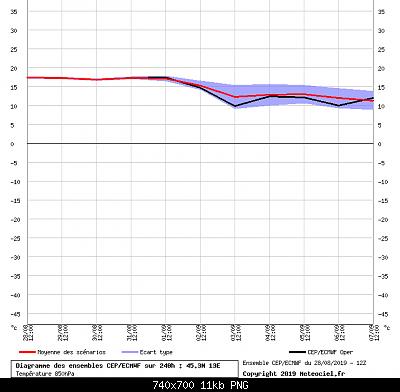 Settembre modellisticamente, scenari.-graphe_ens3.png